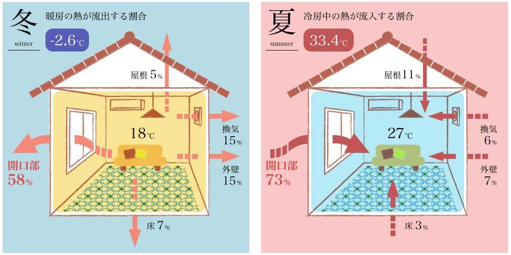 開口部(窓)の熱流出率・流入率