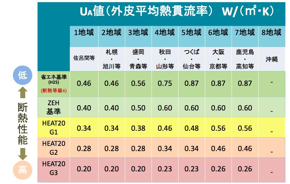 HEAT20の外皮断熱性能比較表