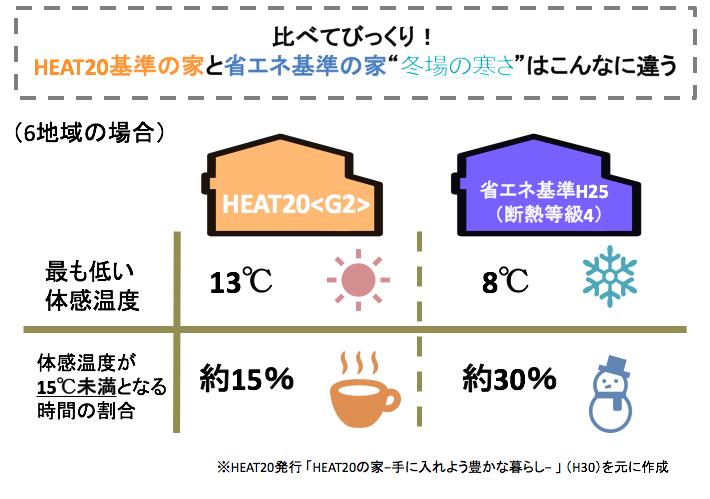 HEAT20の家と省エネ基準の家の室温比較