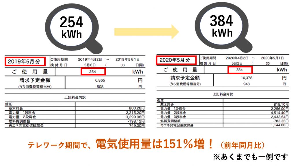 去年との電気代の比較